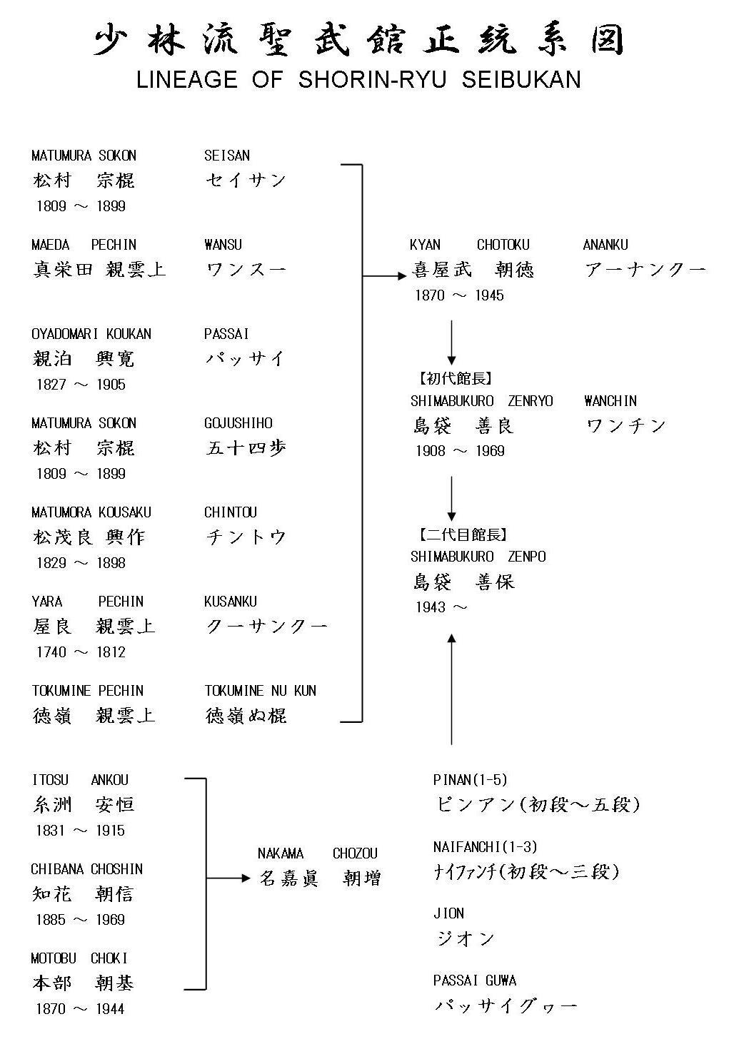 seibukan_kata